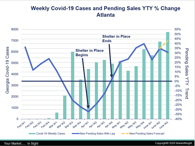 Covid Cases and Pending Sales 20200626