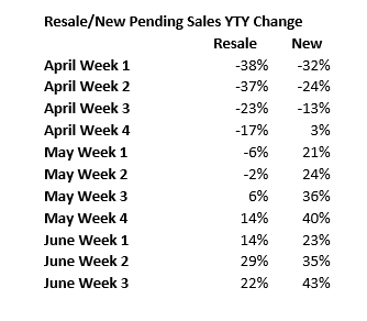 Resale versus New Pending Sales YTY Change 20200626