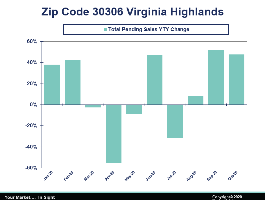 Virginia Highland Total Pending Sales YTD Change